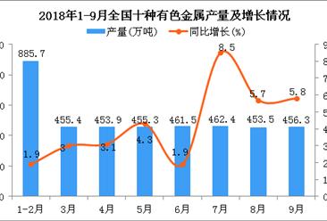 2018年1-9月全国十种有色金属产量同比增长4.2%