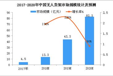 无人货架市场资源整合加速  2018年无人货架行业市场规模预测(图)