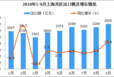 2018年前三季度上海关区对印度进出口情况分析:钻石为第一大进口商品