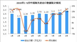 首届中国国际进口博览会今日开幕 1-9月货物贸易进出口总值增长9.9%