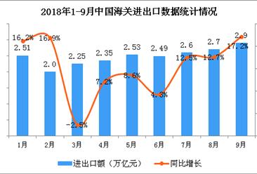 11月1日起1585个税目进口关税降低  前三季度全国货物贸易进出口总值达22.28万亿元