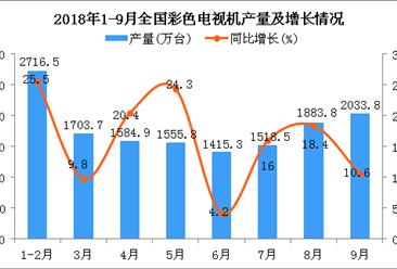 2018年1-9月全国彩色电视机产量为14177万台 同比增长15.6%