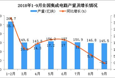 2018年1-9月全国集成电路产量为1292.5亿块 同比增长11.7%
