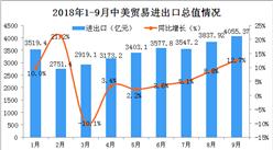 中美前三季度进出口数据分析:美国仍为中国第二大贸易伙伴(图)