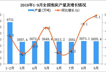 2018年1-9月全国焦炭产量为32236.7万吨 同比下降2.3%
