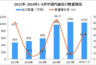 2018年1-9月中国汽油出口量为1032万吨 同比增长41.9%