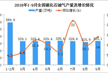 2018年1-9月全国液化石油气产量统计分析:同比增长10%