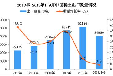 2018年1-9月中国稀土出口数量及金额增长情况分析:同比增长3.9%(附图)