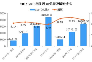 2018年前三季度陕西经济运行情况分析:GDP同比增长8.4%(附图表)