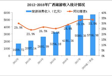 2018年前三季度广西旅游数据统计:旅游消费突破5500亿元 同比增长33.5%(图)