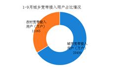 2018年1-9月中国宽带接入及普及情况分析(图)