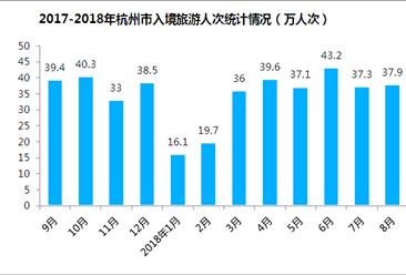 2018年1-8月杭州市出入境旅游數據分析:旅游外匯收入增長11.1%(附圖表)