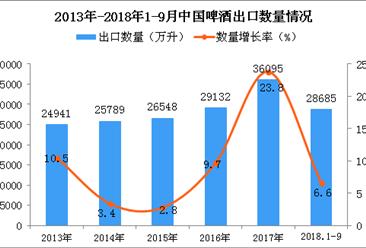 2018年1-9月中国啤酒出口量为28685万升 同比增长6.6%