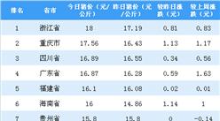 2018年10月24日全國各省市生豬價格排行榜:浙江省生豬價格最高(附排名)