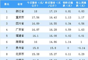 2018年10月24日全国各省市生猪价格排行榜:浙江省生猪价格最高(附排名)