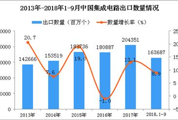 2018年1-9月中国集成电路出口量为163687百万个 同比增长8.9%
