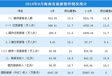 2018年1-9月海南省旅游市場數據分析:旅游總收入超600億元  增長15.8%(附圖表)