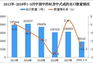 2018年1-9月中国中药材及中式成药出口量同比下降13.5%