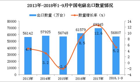 2018年1-9月中国电扇出口量为56807万台 同比增长5.2%