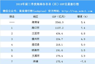 2018年前三季度海南各市县(区)GDP排行榜:海口三亚GDP增速下滑(附榜单)
