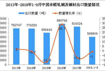 2018年1-9月中国未锻轧铜及铜材出口数量及金额增长情况分析(附图)