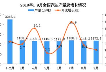 2018年1-9月全国汽油产量统计分析:同比增长6.2%