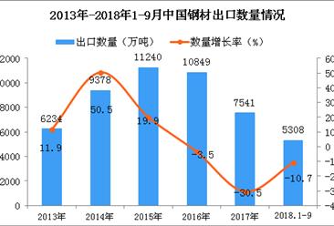 2018年1-9月中国钢材出口量为5308万吨, 同比下降10.7%