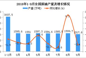 2018年1-9月全国原油产量同比下降1.9%(附图)