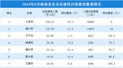 2018年9月海南省各市县游客排行榜:三亚/???万宁位居前三(附榜单)