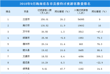 2018年9月海南省各市縣游客排行榜:三亞/海口/萬寧位居前三(附榜單)