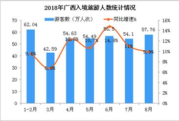 2018年1-8月廣西入境旅游數據統計:旅游人數同比增長10.8%(附圖表)