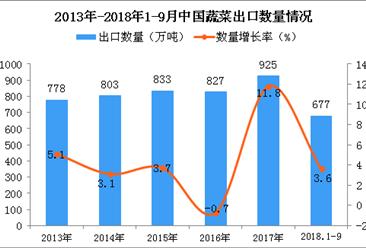 2018年1-9月中国蔬菜出口量为677万吨 同比增长3.6%