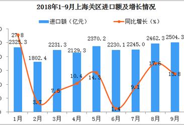 2018年前三季度上海关区进出口情况分析:进出口值双双创历史新高(图)