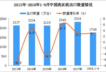 2018年1-9月中国洗衣机出口量为1748万台 同比增长3%