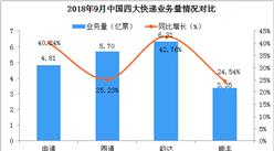 快递企业四巨头9月财报分析:申通业绩增速超40%(图表)