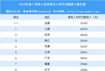 2018年前三季度31省市人均可支配收入排行榜:北京等9省市超平均水平(附榜单)