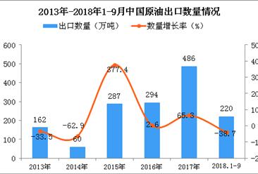 2018年1-9月中国原油出口数量及金额增长情况分析(附图)