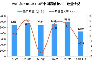 2018年1-9月中国微波炉出口数量及金额增长情况分析(附图)