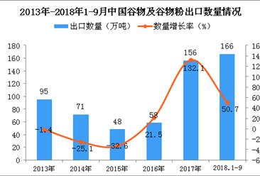 2018年1-9月中国谷物及谷物粉出口量为166万吨 同比增长50.7%