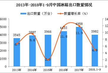 2018年1-9月中国冰箱出口量为3982万台 同比增长4.9%