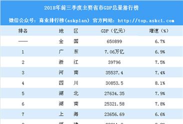 17省市公布前三季GDP数据:广东突破7万亿 贵州GDP跌破10%(附榜单)