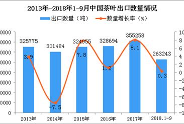 2018年1-9月中国茶叶出口量为26.32万吨 同比增长0.3%
