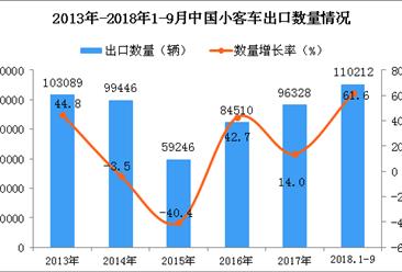 2018年1-9月中国小客车出口量为11.02万辆 同比增长61.6%