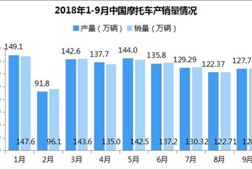 2018年1-9月摩托车市场分析:产销同比持续下降 出口小幅下滑(附图表)