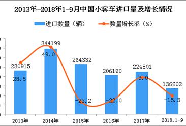2018年1-9月中国小客车进口数量及金额增长情况分析