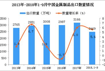 2018年1-9月中国金属制品出口量为2469万吨 同比增长5.6%