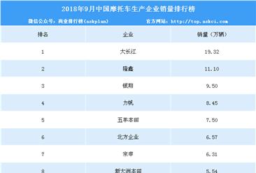 2018年9月中国摩托车企业销量排行榜(top10)