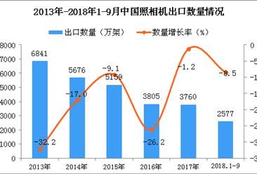2018年1-9月中国照相机出口量为2577万架 同比下降8.5%