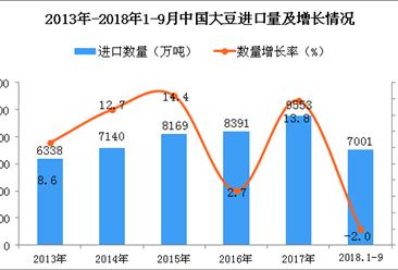 2018年1-9月中国大豆进口数据分析(附图表)