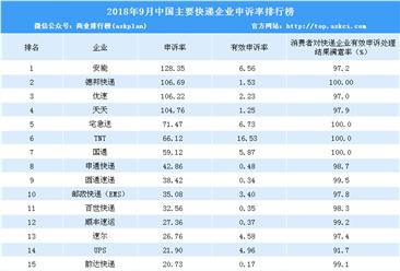 2018年9月快递企业投诉排行榜:安能第一 全国快递申诉率33.2(附排名)